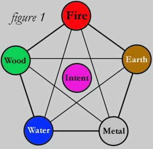 chart of taoist elements, including intent