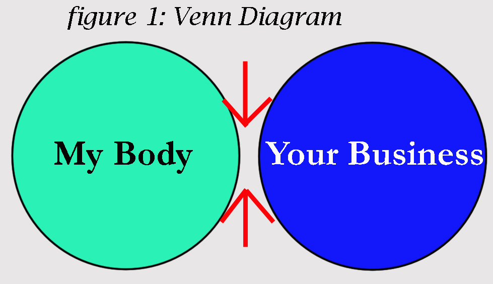 a venn diagram of my body vs your business there is no overlap