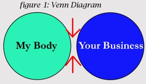 A Venn Diagram Of My Body vs. Your Business. There is no overlap.